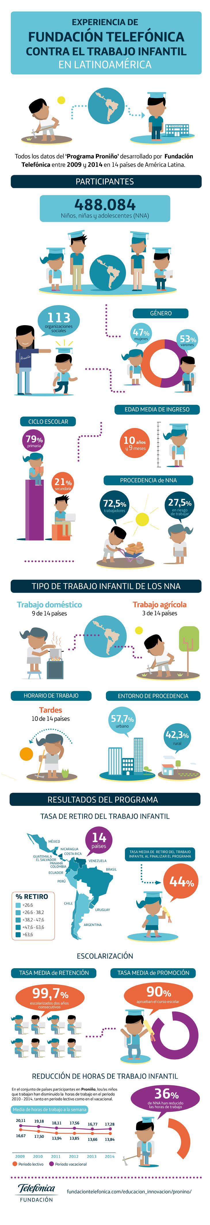 infografia_pronino6